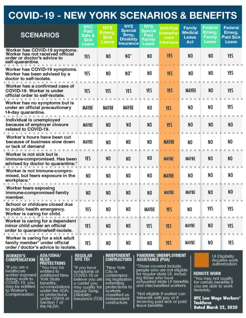Covid-19 NY Scenarios and Benefits